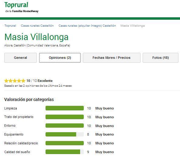 Valoraciones en TopRural.com